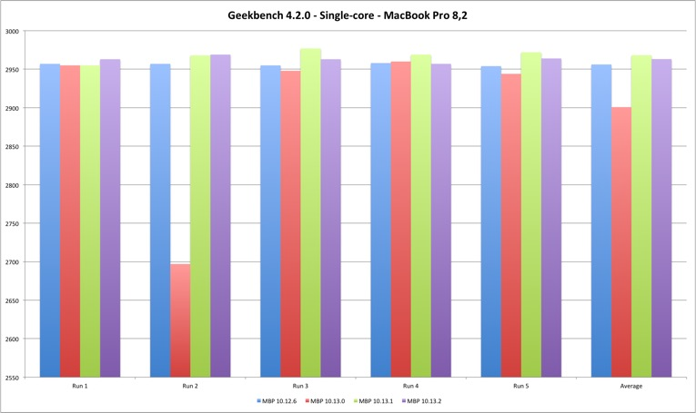 Geekbench 4 Single Core MacBook Pro