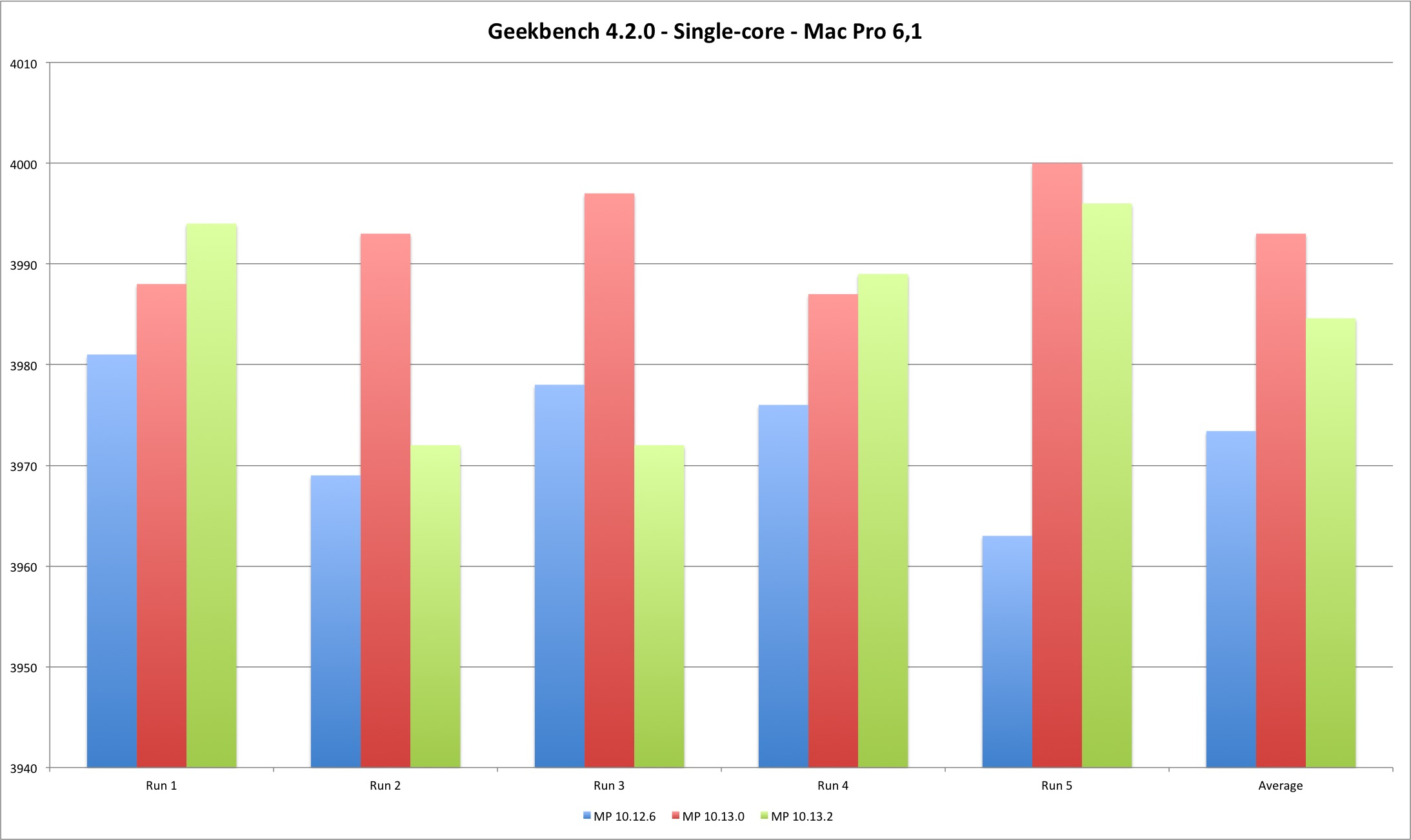 Measuring OS X Meltdown Patches Performance