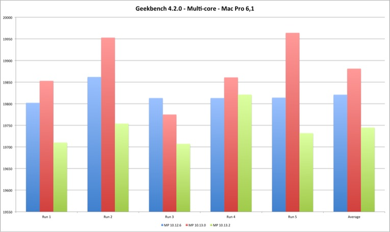 Geekbench 4 Multi Core Mac Pro