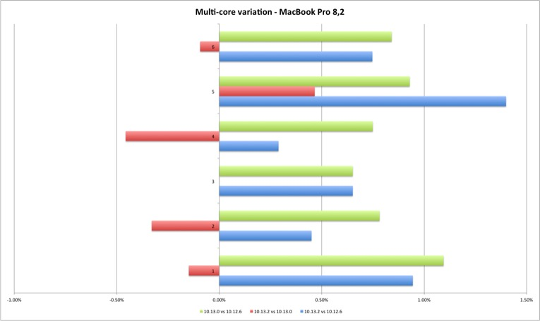 Geekbench 4 Multi Core MacBook Pro Variation